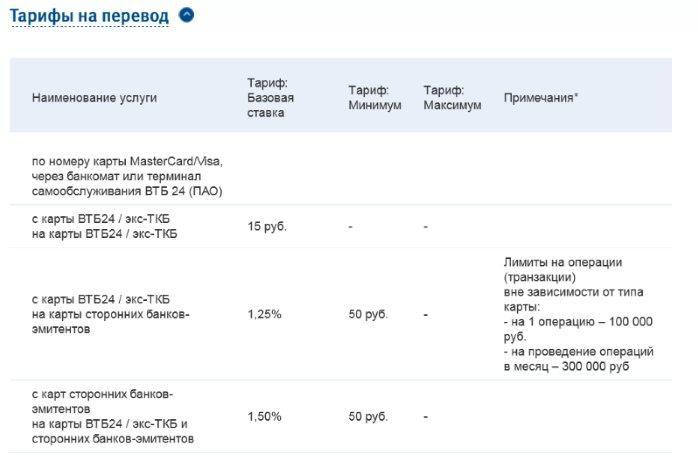 Лимиты и комиссия ВТБ за переводы