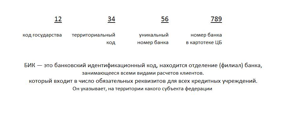 Расшифровка БИК